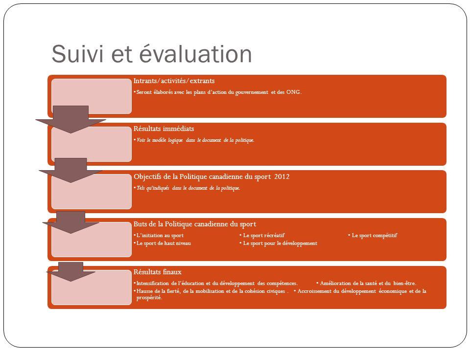 Suivi et évaluation Intrants/activités/extrants Seront élaborés avec les plans daction du gouvernement et des ONG.