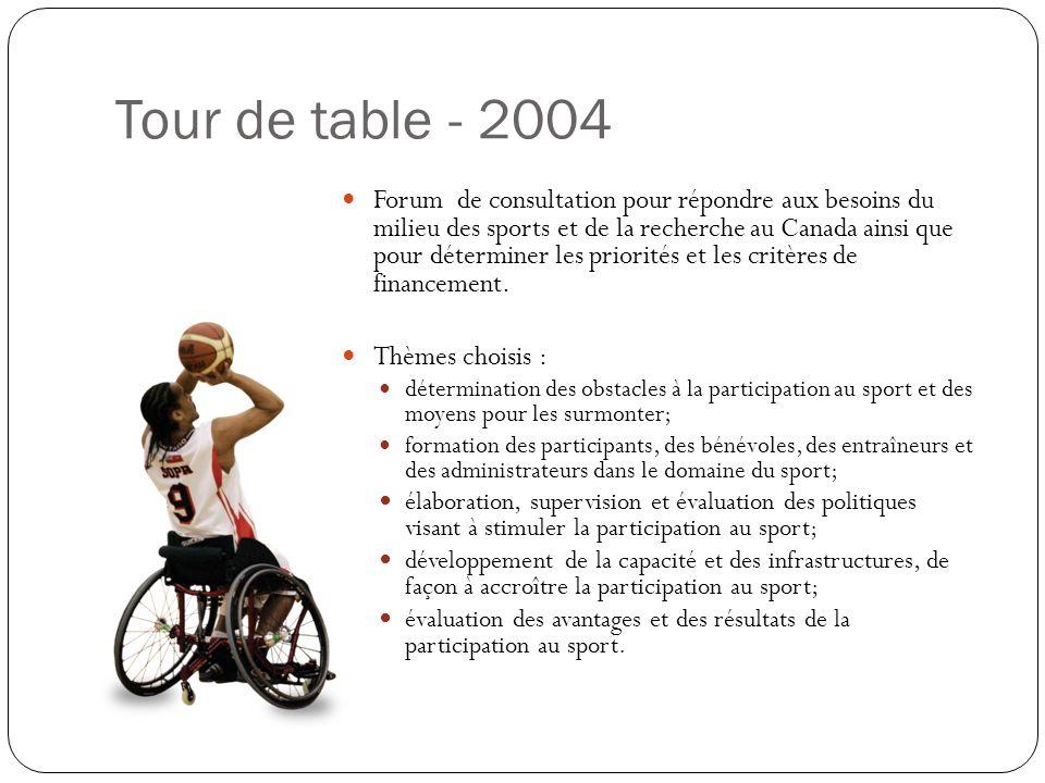 Tour de table - 2004 Forum de consultation pour répondre aux besoins du milieu des sports et de la recherche au Canada ainsi que pour déterminer les priorités et les critères de financement.