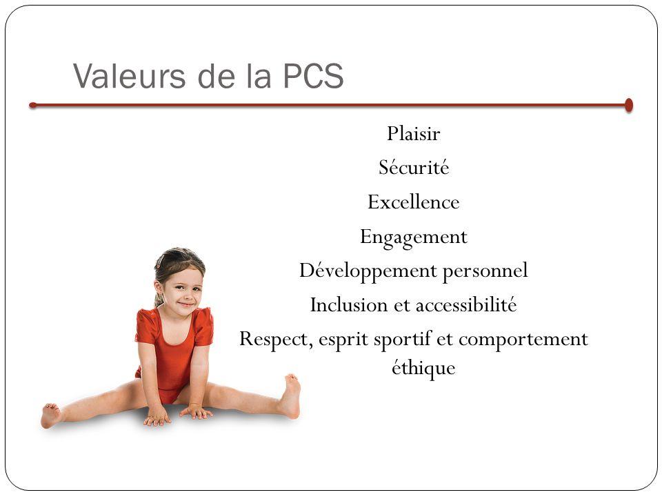 Valeurs de la PCS Plaisir Sécurité Excellence Engagement Développement personnel Inclusion et accessibilité Respect, esprit sportif et comportement éthique