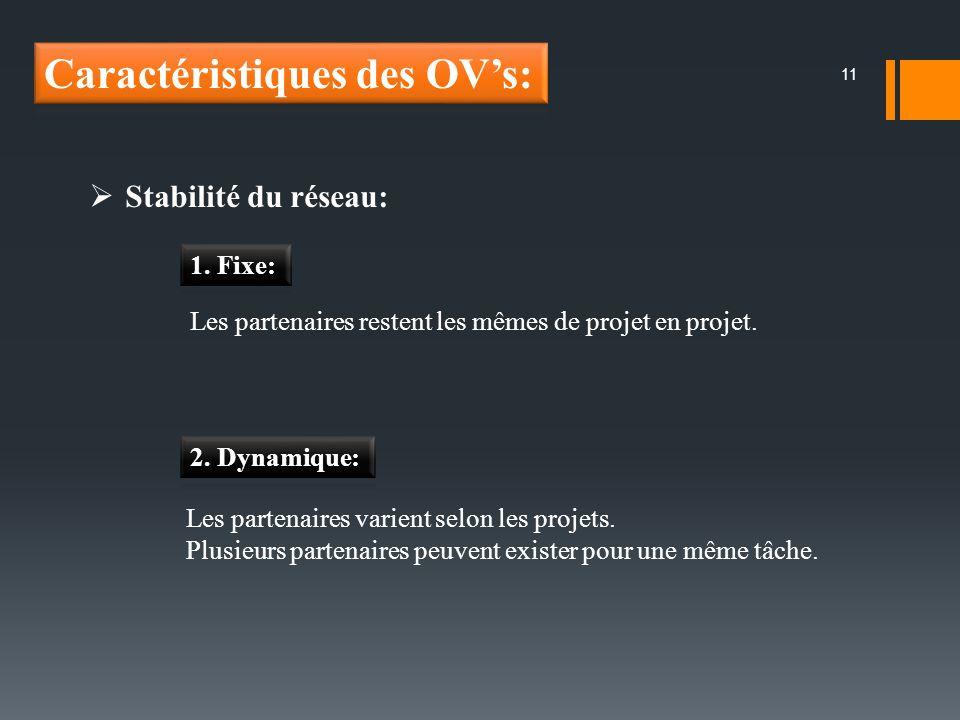 11 Stabilité du réseau: Les partenaires restent les mêmes de projet en projet. Les partenaires varient selon les projets. Plusieurs partenaires peuven
