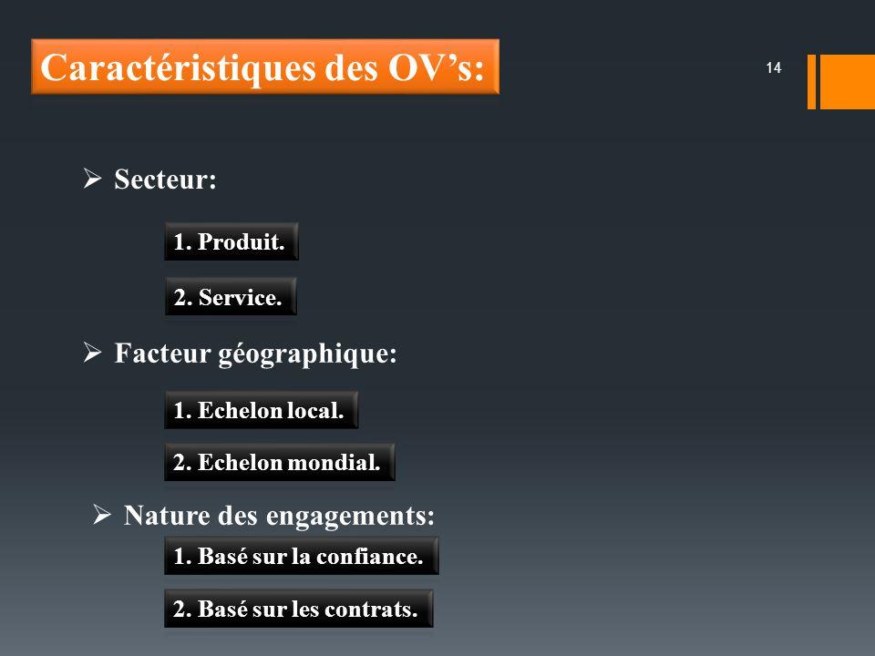 14 Secteur: Facteur géographique: Nature des engagements: