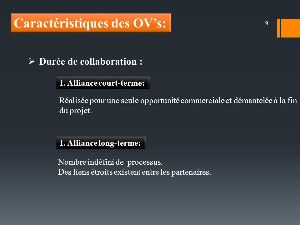 9 Durée de collaboration : Réalisée pour une seule opportunité commerciale et démantelée à la fin du projet. Nombre indéfini de processus. Des liens é