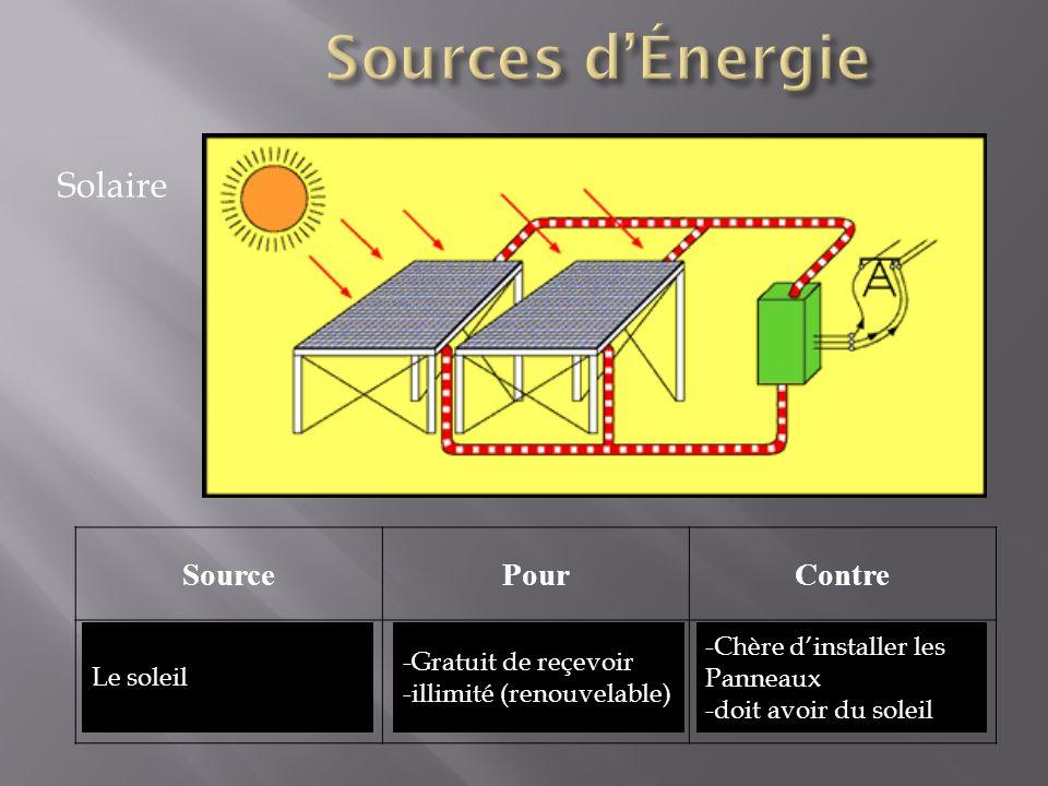 Solaire SourcePourContre Le soleil -Gratuit de reçevoir -illimité (renouvelable) -Chère dinstaller les Panneaux -doit avoir du soleil