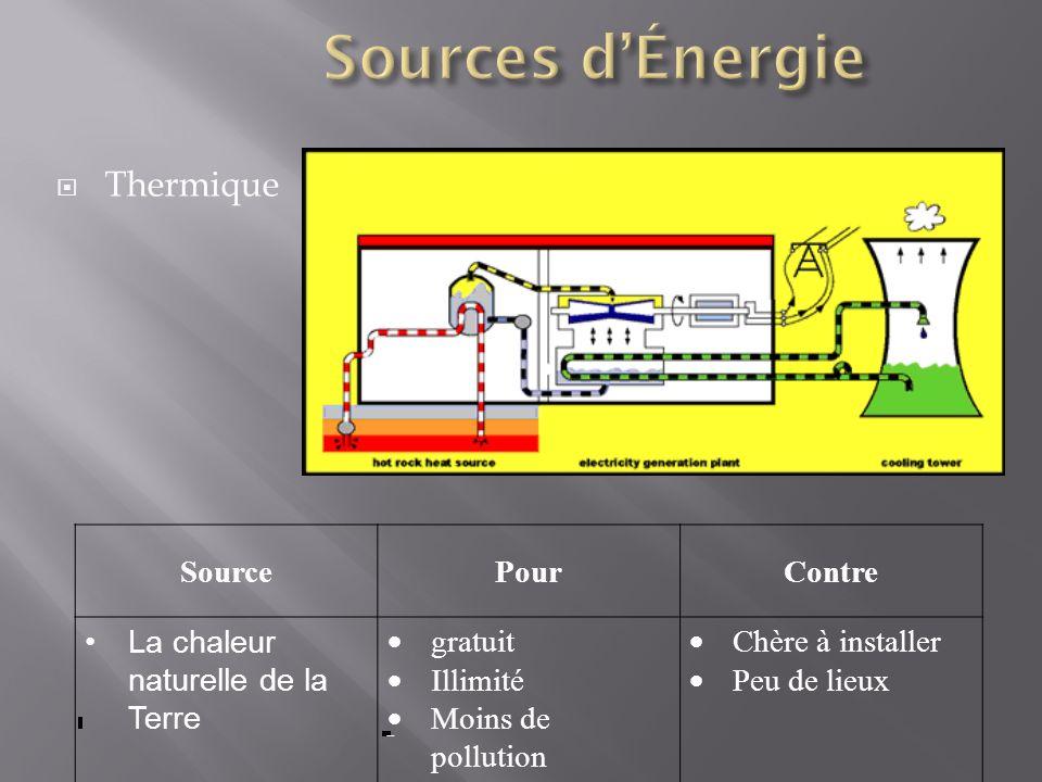Thermique SourcePourContre La chaleur naturelle de la Terre gratuit Illimité Moins de pollution Chère à installer Peu de lieux -