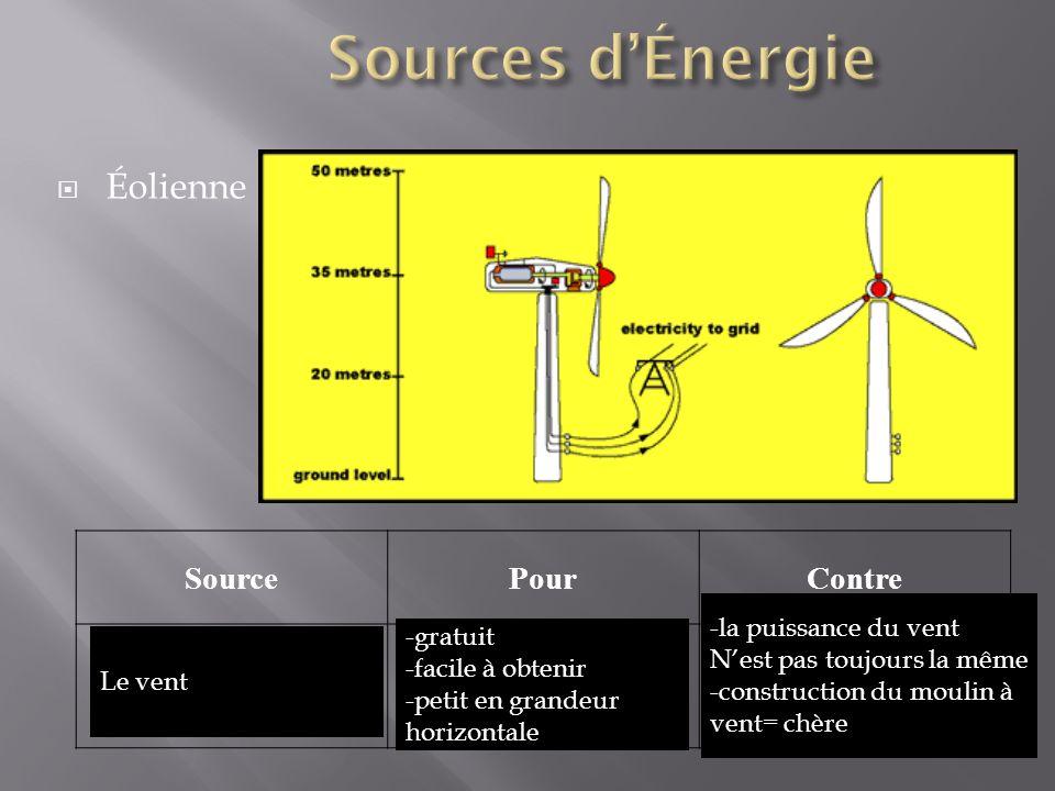 Éolienne SourcePourContre Le vent -gratuit -facile à obtenir -petit en grandeur horizontale -la puissance du vent Nest pas toujours la même -construct