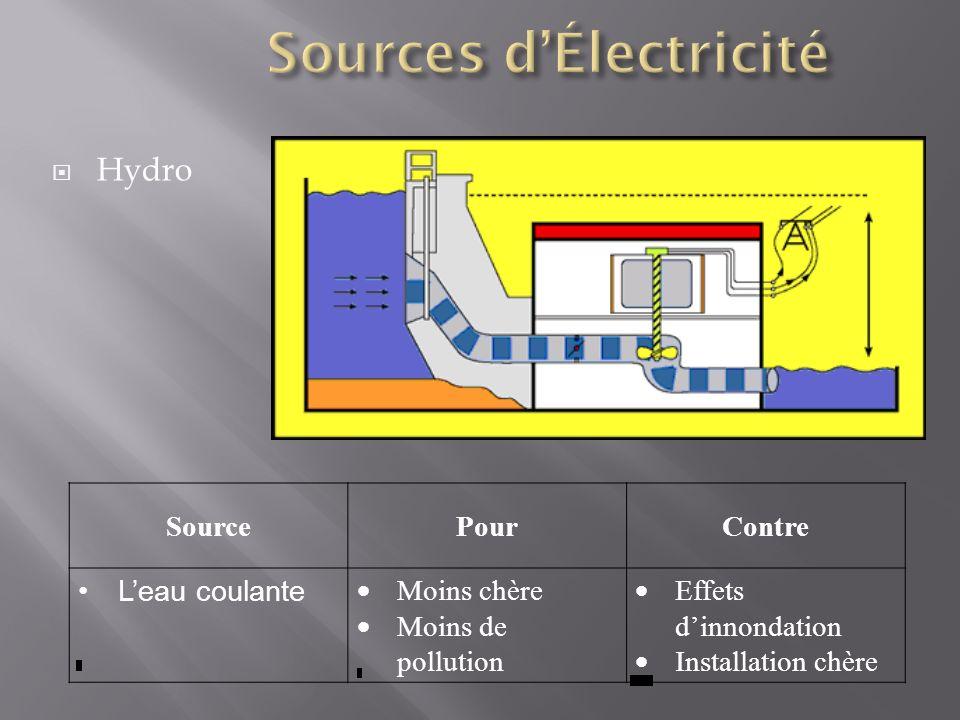 Hydro SourcePourContre Leau coulante Moins chère Moins de pollution Effets dinnondation Installation chère
