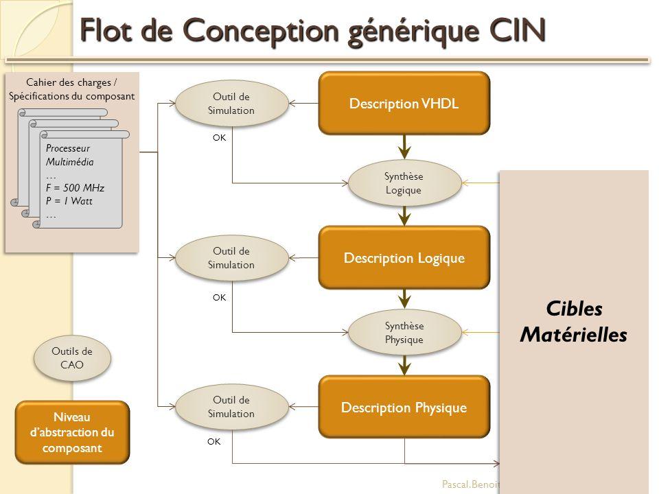 Flot de Conception générique CIN Pascal.Benoit@polytech.univ-montp2.fr22 Processeur Multimédia … F = 500 MHz P = 1 Watt … Cahier des charges / Spécifi