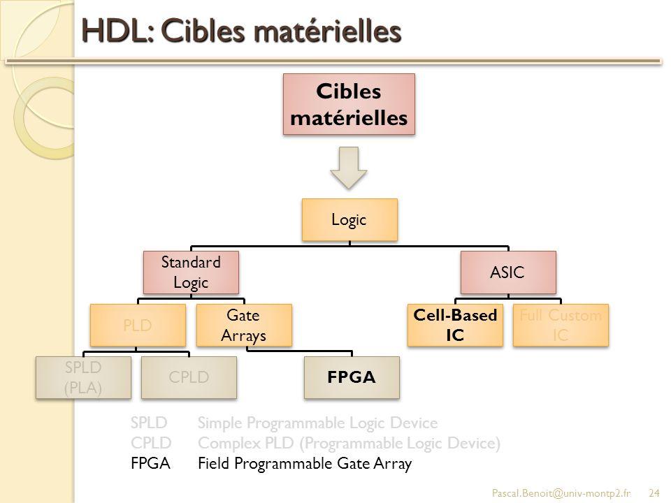 HDL: Cibles matérielles Pascal.Benoit@univ-montp2.fr24 Logic Standard Logic Standard Logic ASIC Cell-Based IC Cell-Based IC Full Custom IC Full Custom IC PLD Gate Arrays Gate Arrays SPLD (PLA) SPLD (PLA) CPLD FPGA SPLDSimple Programmable Logic Device CPLDComplex PLD (Programmable Logic Device) FPGAField Programmable Gate Array Cibles matérielles