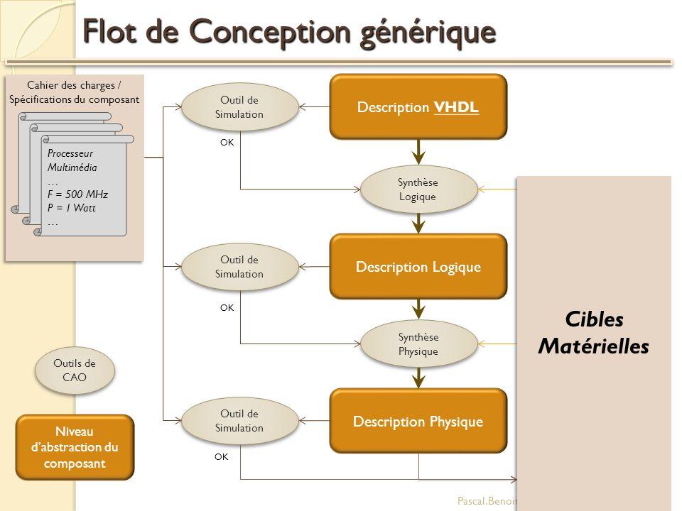 Flot de Conception générique Pascal.Benoit@polytech.univ-montp2.fr29 Processeur Multimédia … F = 500 MHz P = 1 Watt … Cahier des charges / Spécificati