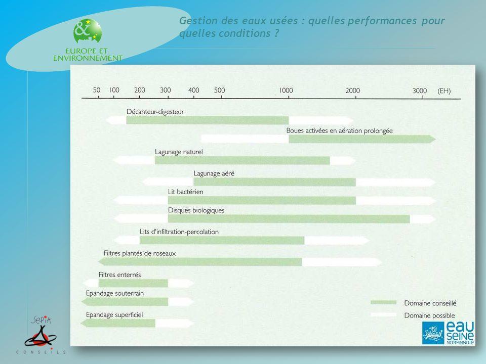 Gestion des eaux usées : quelles performances pour quelles conditions .
