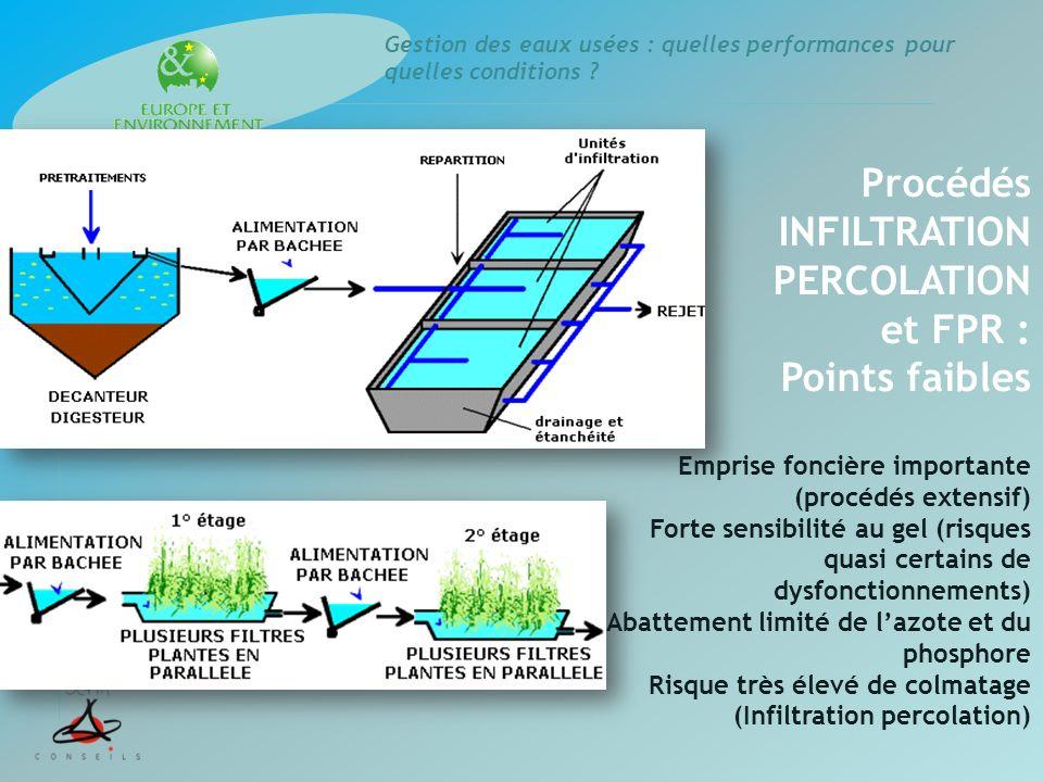 Gestion des eaux usées : quelles performances pour quelles conditions ? Procédés INFILTRATION PERCOLATION et FPR : Points faibles Emprise foncière imp