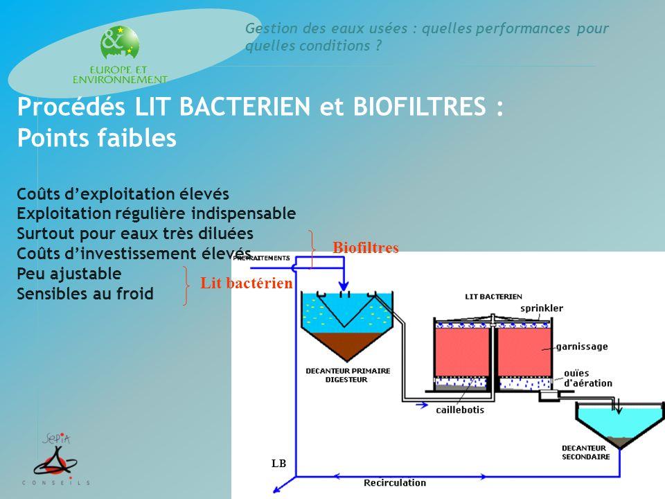 Gestion des eaux usées : quelles performances pour quelles conditions ? Procédés LIT BACTERIEN et BIOFILTRES : Points faibles Coûts dexploitation élev