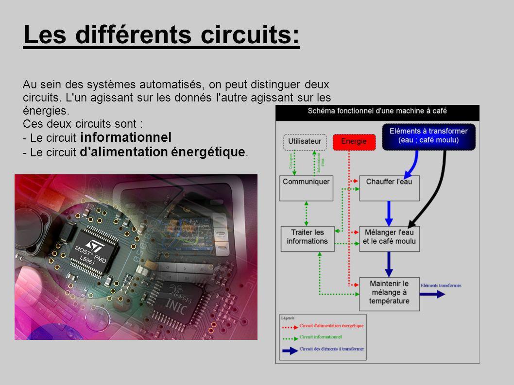 Les différents circuits: Au sein des systèmes automatisés, on peut distinguer deux circuits. L'un agissant sur les donnés l'autre agissant sur les éne