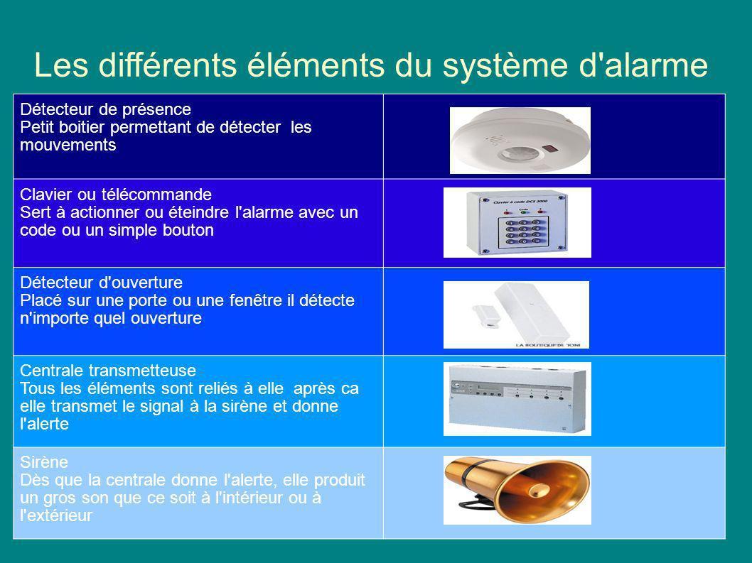Les différents éléments du système d'alarme Détecteur de présence Petit boitier permettant de détecter les mouvements Clavier ou télécommande Sert à a