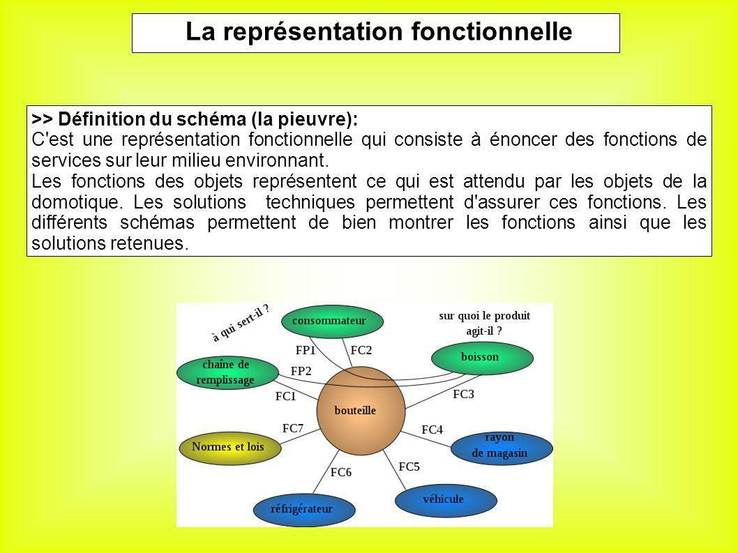 La représentation fonctionnelle >> Définition du schéma (la pieuvre): C'est une représentation fonctionnelle qui consiste à énoncer des fonctions de s