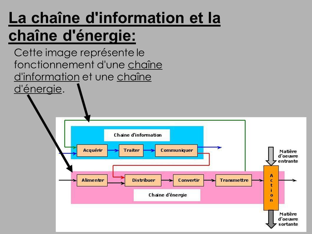 La chaîne d'information et la chaîne d'énergie: Cette image représente le fonctionnement d'une chaîne d'information et une chaîne d'énergie.