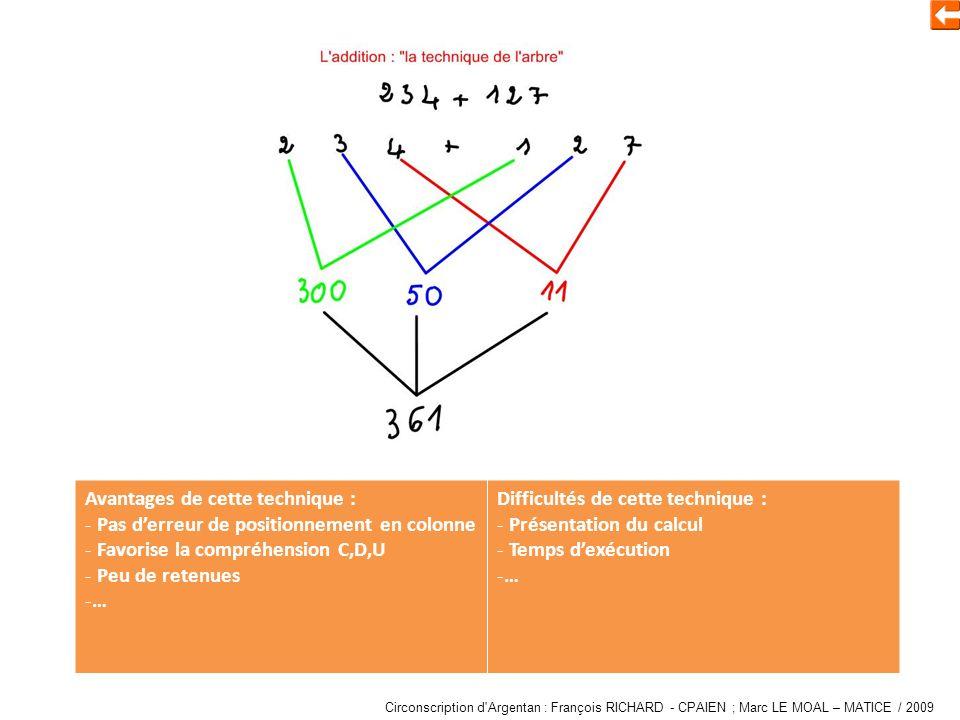 Additionner en décomposant Avantages de cette technique : - Manipulation de la numération (groupement par classe) - Pas derreur de positionnement en colonne - Favorise la compréhension C,D,U - Peu de retenues -… Difficultés de cette technique : - Présentation du calcul - Manipulation de la numération - Exécution de calculs mentaux -… Circonscription d Argentan : François RICHARD - CPAIEN ; Marc LE MOAL – MATICE / 2009