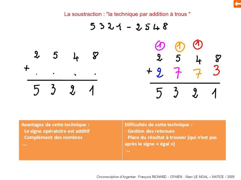 Soustraire à laide dune addition à trous Avantages de cette technique : - Le signe opératoire est additif - Complément des nombres -… Difficultés de cette technique : - Gestion des retenues - Place du résultat à trouver (qui nest pas après le signe « égal ») -… Circonscription d Argentan : François RICHARD - CPAIEN ; Marc LE MOAL – MATICE / 2009