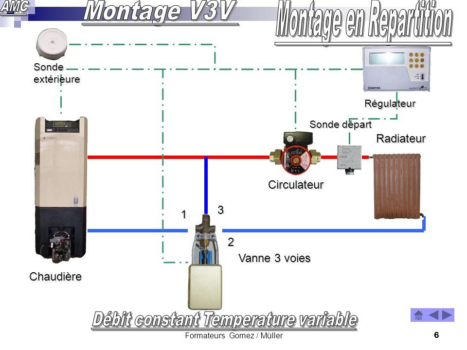 Formateurs Gomez / Müller5 Chaudière Circulateur Radiateur Avantages Variation de T°C peu importante dans les radiateurs Possibilité ECS Confort amélioré Vanne 3 voies 1 2 3 Sonde départ Sonde extérieure Régulateur