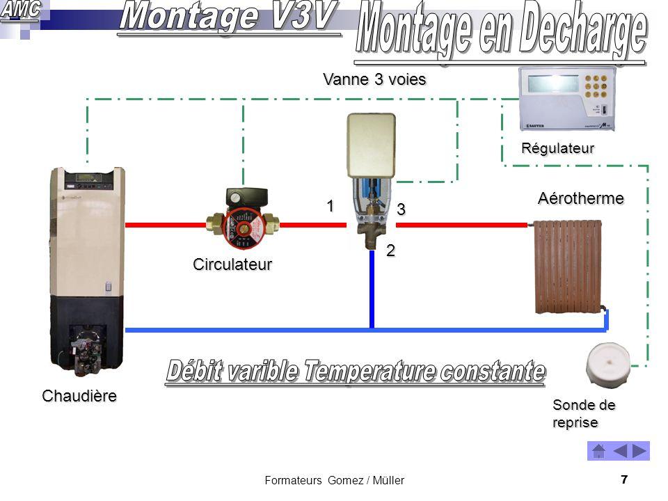 Formateurs Gomez / Müller6 Chaudière Circulateur Radiateur Vanne 3 voies 1 2 3 Sonde départ Sonde extérieure Régulateur
