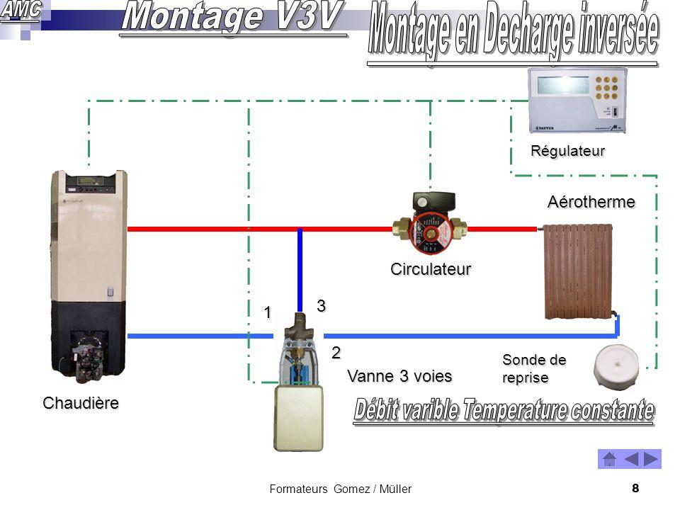 Formateurs Gomez / Müller7 Chaudière Circulateur Aérotherme Vanne 3 voies 1 2 3 Sonde de reprise Régulateur