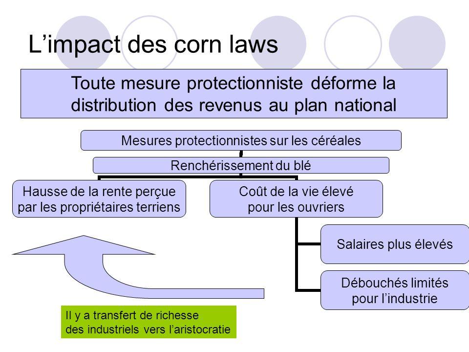 Limpact des corn laws Mesures protectionnistes sur les céréales Renchérissement du blé Hausse de la rente perçue par les propriétaires terriens Coût d