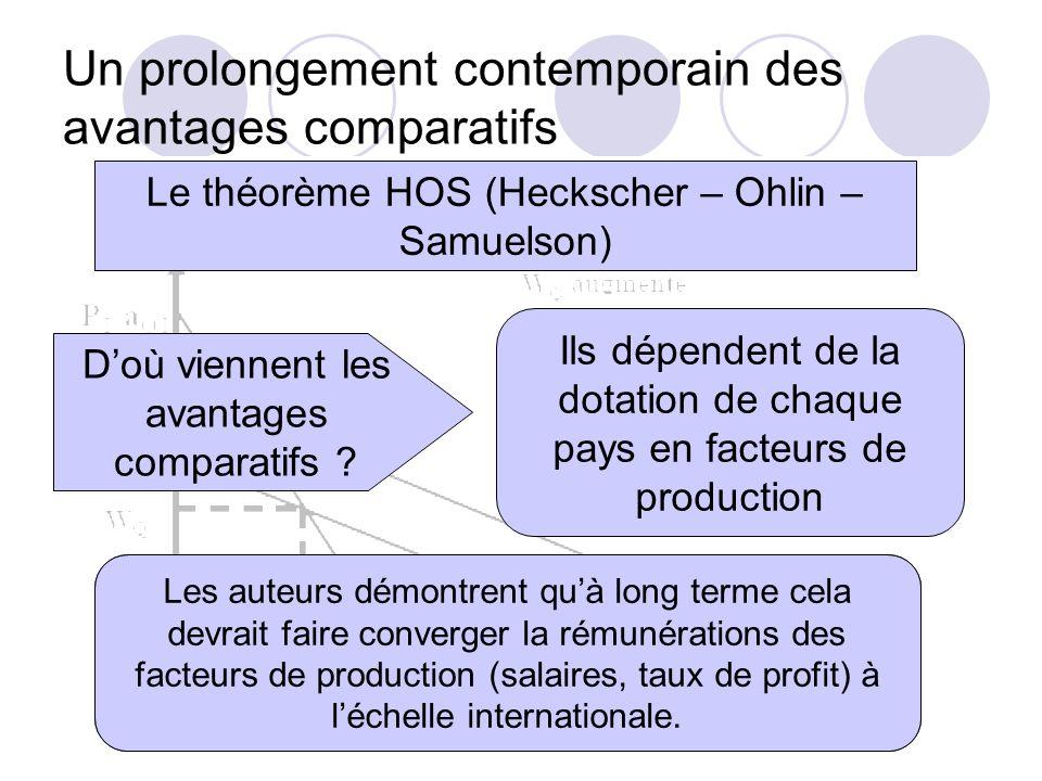 Un prolongement contemporain des avantages comparatifs Le théorème HOS (Heckscher – Ohlin – Samuelson) Doù viennent les avantages comparatifs ? Ils dé