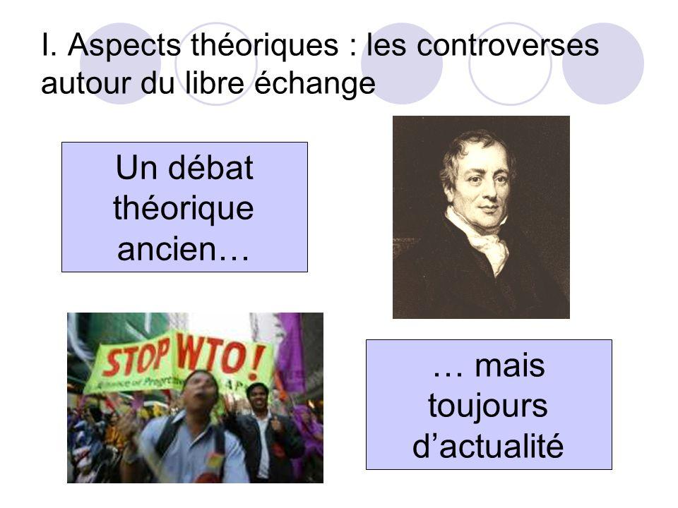 I. Aspects théoriques : les controverses autour du libre échange Un débat théorique ancien… … mais toujours dactualité