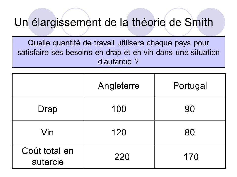 Un élargissement de la théorie de Smith AngleterrePortugal Drap10090 Vin12080 Coût total en autarcie Quelle quantité de travail utilisera chaque pays pour satisfaire ses besoins en drap et en vin dans une situation dautarcie .