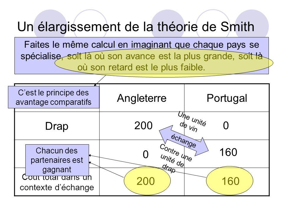 Un élargissement de la théorie de Smith AngleterrePortugal Drap Vin Coût total dans un contexte déchange Faites le même calcul en imaginant que chaque pays se spécialise, soit là où son avance est la plus grande, soit là où son retard est le plus faible.