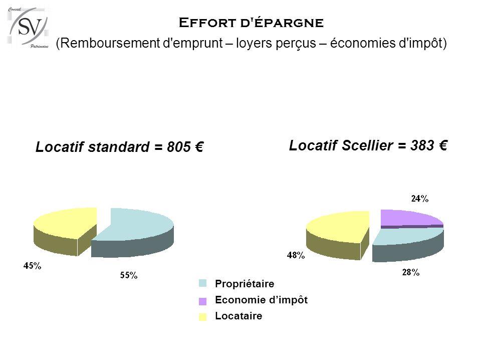 Effort d'épargne (Remboursement d'emprunt – loyers perçus – économies d'impôt) Locatif standard = 805 Locatif Scellier = 383 Propriétaire Economie dim