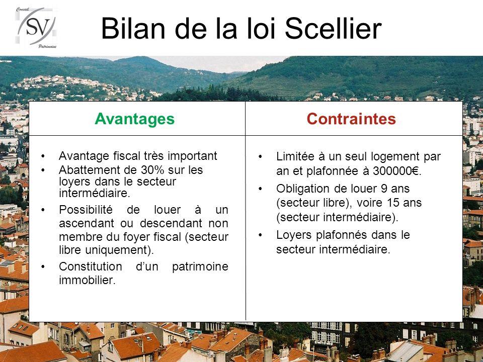 Avantages Contraintes Bilan de la loi Scellier Avantage fiscal très important Abattement de 30% sur les loyers dans le secteur intermédiaire.