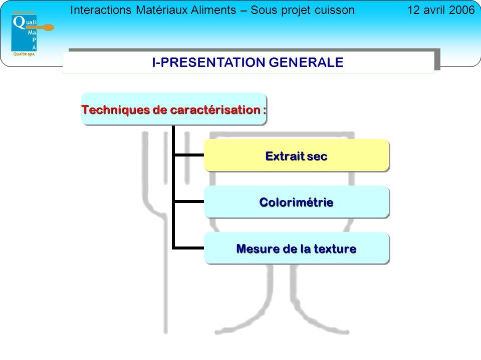 Interactions Matériaux Aliments – Sous projet cuisson12 avril 2006 I-PRESENTATION GENERALE Techniques de caractérisation : Extrait sec Colorimétrie Me