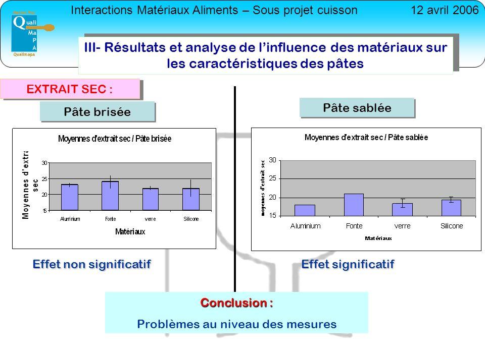 Interactions Matériaux Aliments – Sous projet cuisson12 avril 2006 EXTRAIT SEC : III- Résultats et analyse de linfluence des matériaux sur les caracté