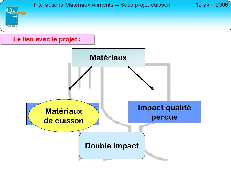 Interactions Matériaux Aliments – Sous projet cuisson12 avril 2006 Impact qualité perçue Impact qualités intrinsèques Double impact Matériaux Matériau