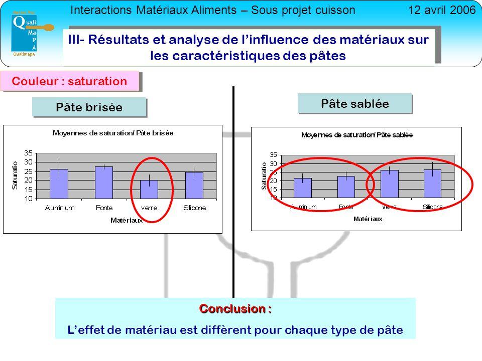 Interactions Matériaux Aliments – Sous projet cuisson12 avril 2006 III- Résultats et analyse de linfluence des matériaux sur les caractéristiques des