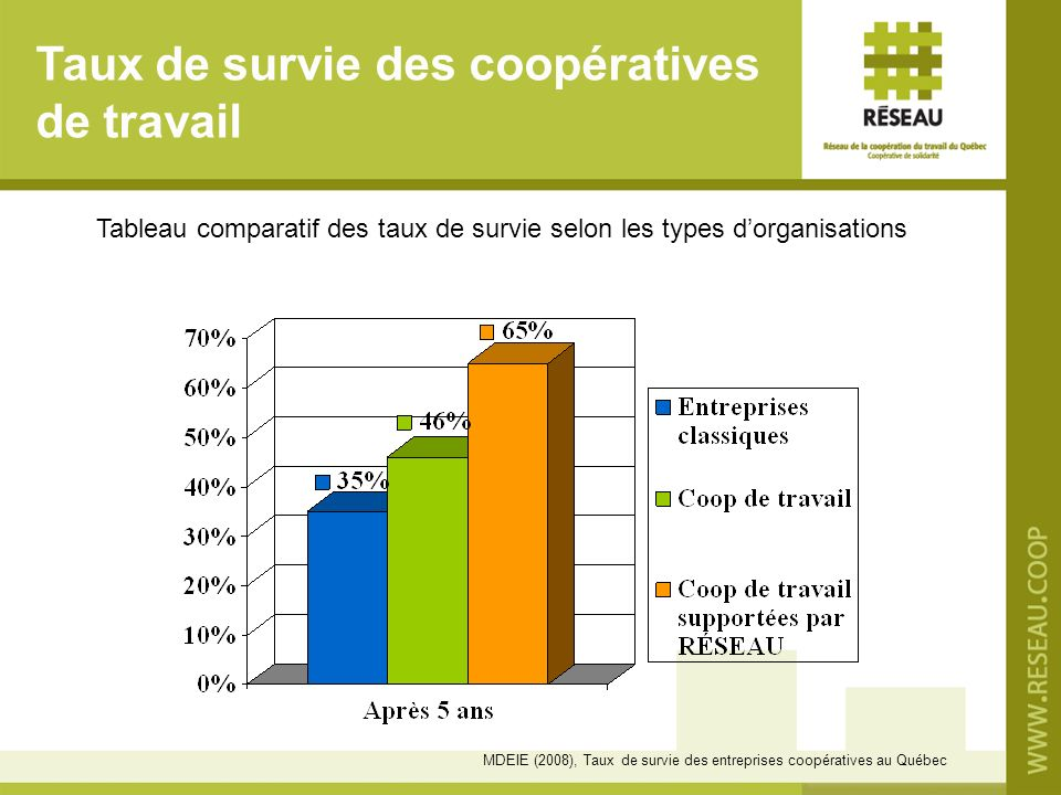 Taux de survie des coopératives de travail Tableau comparatif des taux de survie selon les types dorganisations MDEIE (2008), Taux de survie des entreprises coopératives au Québec