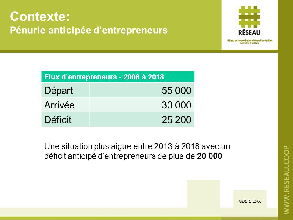Contexte: Pénurie anticipée dentrepreneurs Une situation plus aigüe entre 2013 à 2018 avec un déficit anticipé dentrepreneurs de plus de 20 000 MDEIE