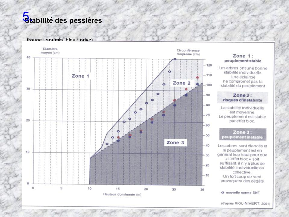 Stabilité des pessières (rouge : soumis, bleu : privé) 5.