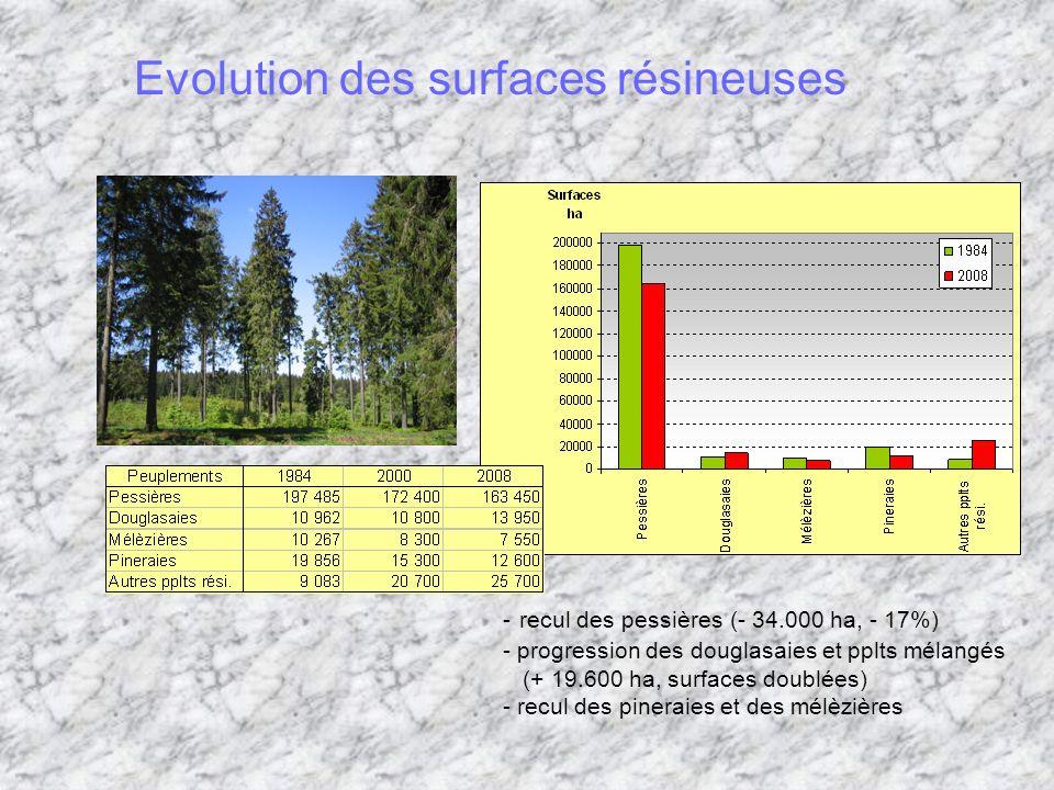 Evolution des surfaces résineuses - recul des pessières (- 34.000 ha, - 17%) - progression des douglasaies et pplts mélangés (+ 19.600 ha, surfaces doublées) - recul des pineraies et des mélèzières