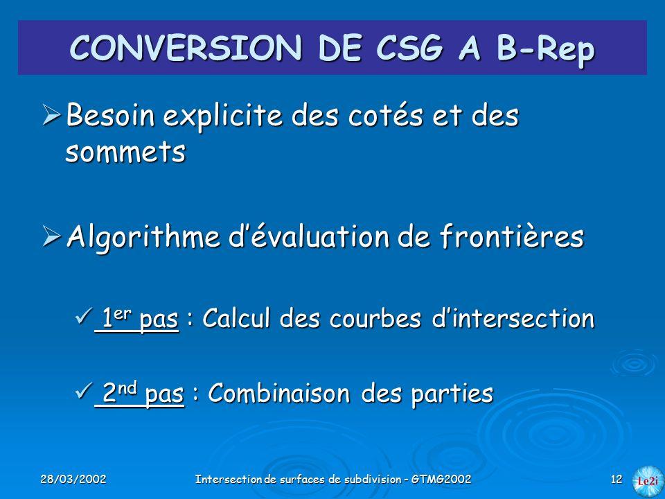 28/03/2002Intersection de surfaces de subdivision - GTMG200212 CONVERSION DE CSG A B-Rep Besoin explicite des cotés et des sommets Besoin explicite de