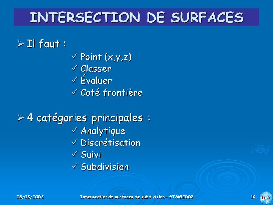 28/03/2002Intersection de surfaces de subdivision - GTMG200214 INTERSECTION DE SURFACES Il faut : Il faut : Point (x,y,z) Point (x,y,z) Classer Classe