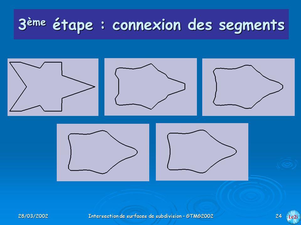 28/03/2002Intersection de surfaces de subdivision - GTMG200224 3 ème étape : connexion des segments