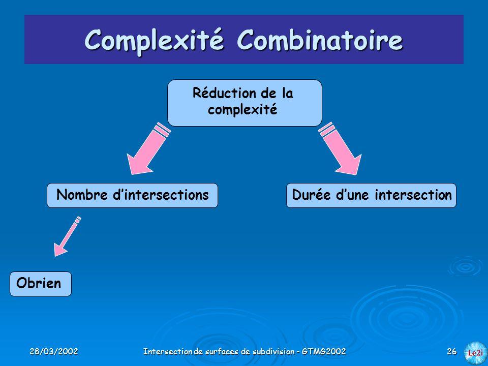 28/03/2002Intersection de surfaces de subdivision - GTMG200226 Complexité Combinatoire Réduction de la complexité Nombre dintersectionsDurée dune inte