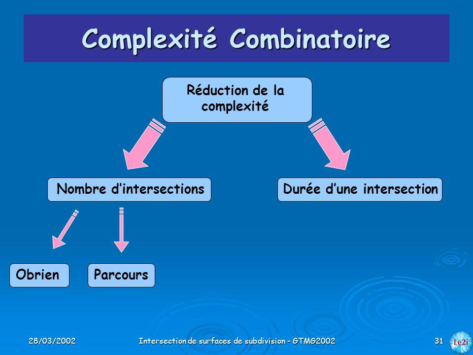 28/03/2002Intersection de surfaces de subdivision - GTMG200231 Complexité Combinatoire Réduction de la complexité Nombre dintersectionsDurée dune inte