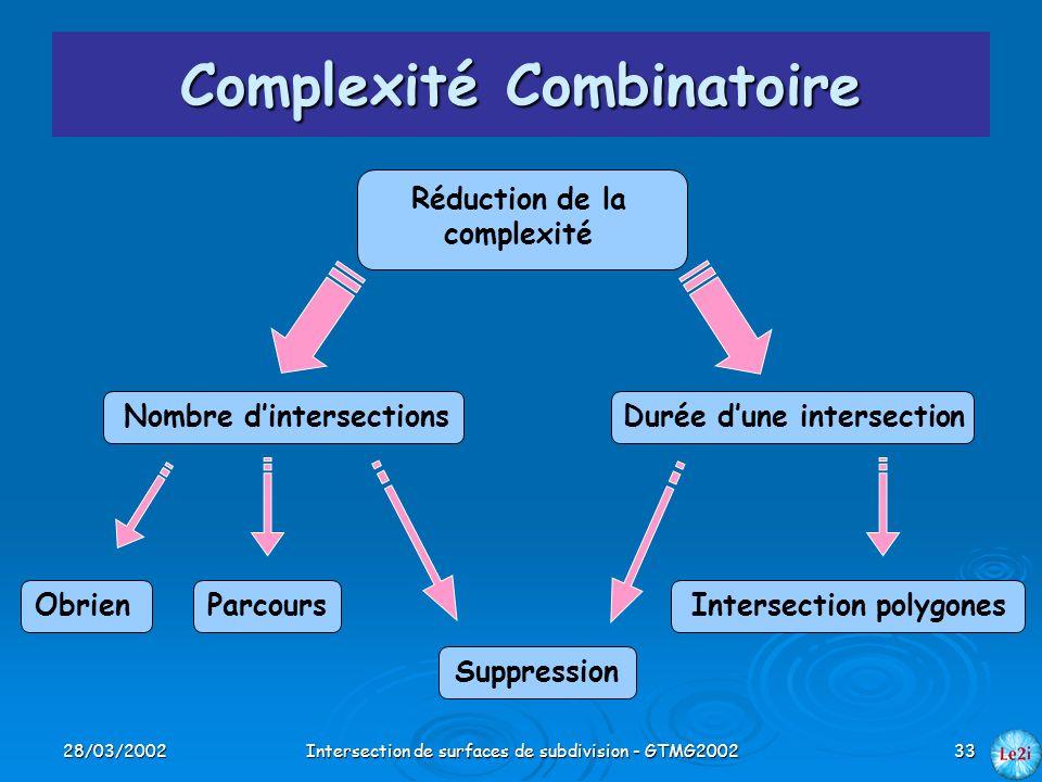 28/03/2002Intersection de surfaces de subdivision - GTMG200233 Complexité Combinatoire Réduction de la complexité Nombre dintersectionsDurée dune inte