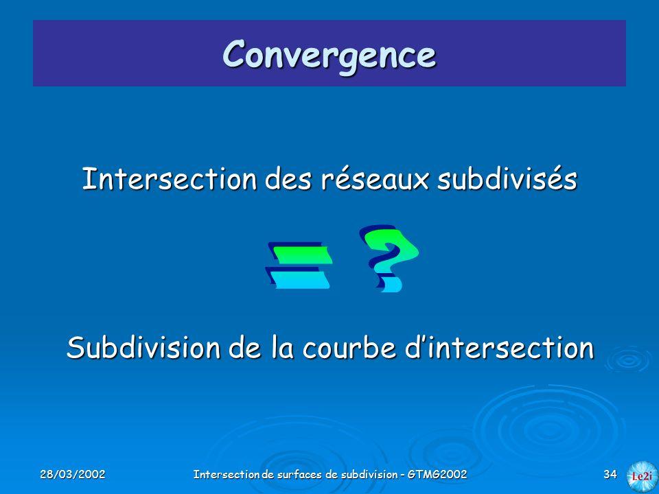 28/03/2002Intersection de surfaces de subdivision - GTMG200234 Convergence Intersection des réseaux subdivisés Subdivision de la courbe dintersection