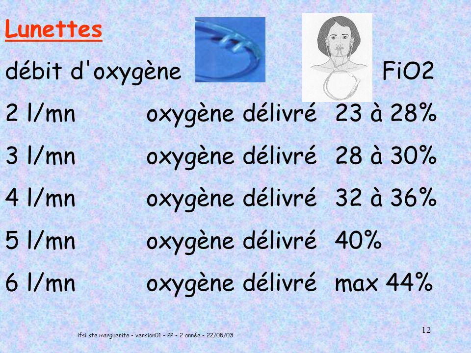 ifsi ste marguerite - version01 - PP - 2 année - 22/05/03 12 Lunettes débit d oxygène FiO2 2 l/mn oxygène délivré 23 à 28% 3 l/mn oxygène délivré 28 à 30% 4 l/mn oxygène délivré 32 à 36% 5 l/mn oxygène délivré 40% 6 l/mn oxygène délivré max 44%