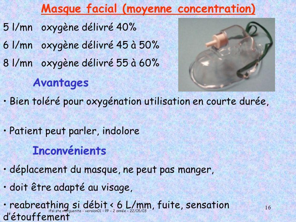 ifsi ste marguerite - version01 - PP - 2 année - 22/05/03 16 Masque facial (moyenne concentration) 5 l/mn oxygène délivré 40% 6 l/mn oxygène délivré 45 à 50% 8 l/mn oxygène délivré 55 à 60% Avantages Bien toléré pour oxygénation utilisation en courte durée, Patient peut parler, indolore Inconvénients déplacement du masque, ne peut pas manger, doit être adapté au visage, reabreathing si débit < 6 L/mm, fuite, sensation détouffement