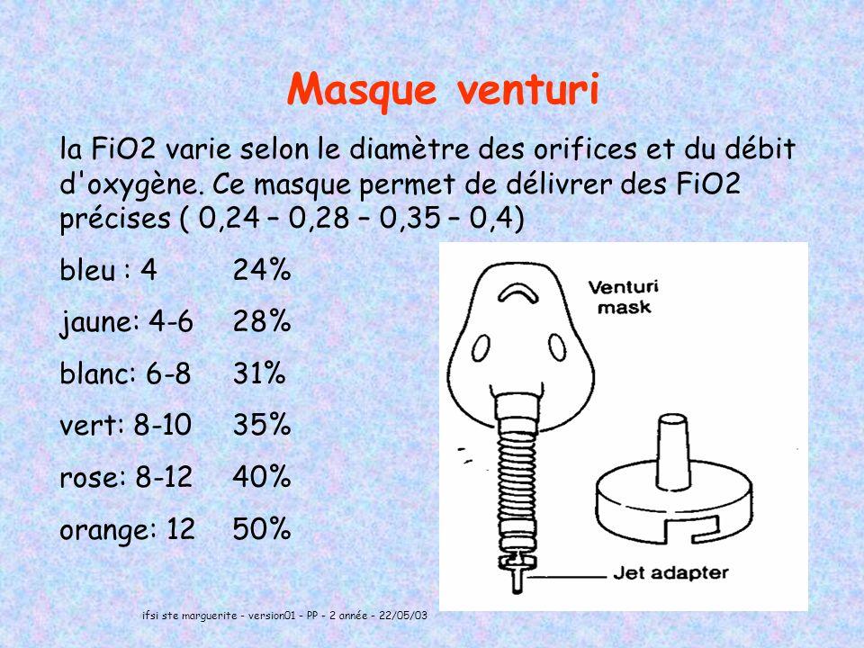ifsi ste marguerite - version01 - PP - 2 année - 22/05/03 17 Masque venturi la FiO2 varie selon le diamètre des orifices et du débit d oxygène.